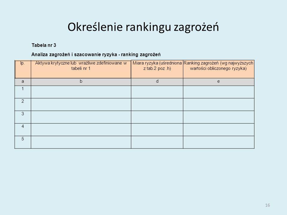 Określenie rankingu zagrożeń 16 Tabela nr 3 Analiza zagrożeń i szacowanie ryzyka - ranking zagrożeń lp.Aktywa krytyczne lub wrażliwe zdefiniowane w ta