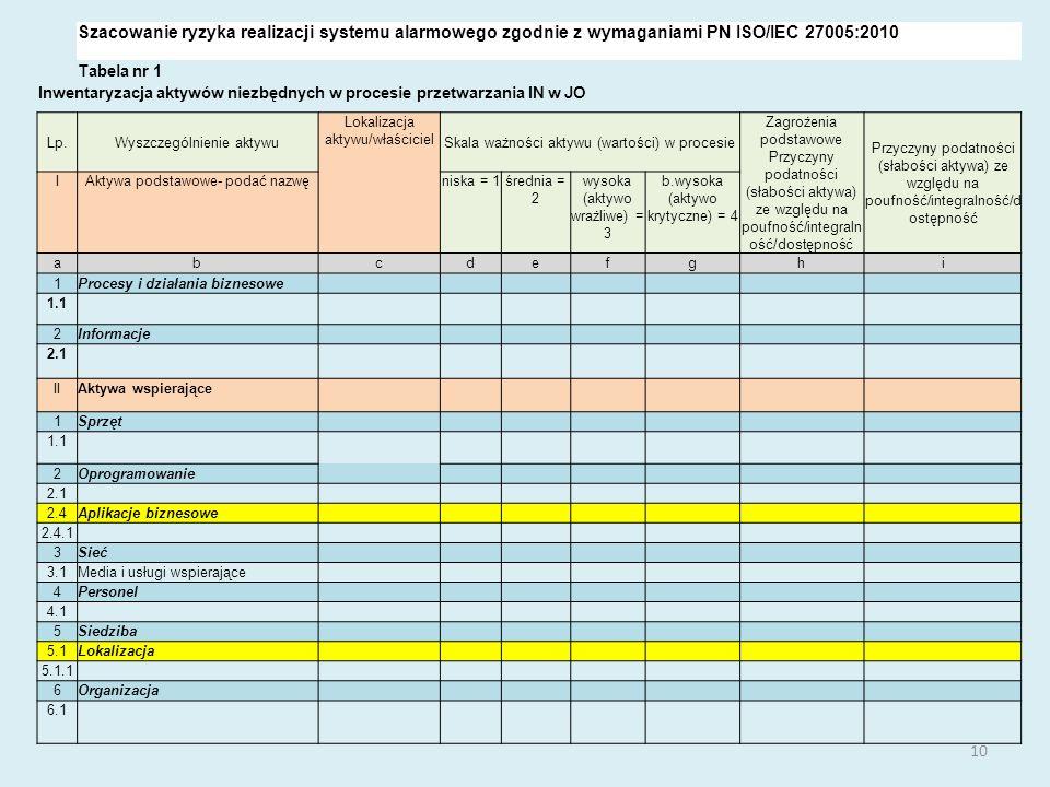 10 Szacowanie ryzyka realizacji systemu alarmowego zgodnie z wymaganiami PN ISO/IEC 27005:2010 Tabela nr 1 Inwentaryzacja aktywów niezbędnych w procesie przetwarzania IN w JO Lp.Wyszczególnienie aktywu Lokalizacja aktywu/właściciel Skala ważności aktywu (wartości) w procesie Zagrożenia podstawowe Przyczyny podatności (słabości aktywa) ze względu na poufność/integraln ość/dostępność Przyczyny podatności (słabości aktywa) ze względu na poufność/integralność/d ostępność IAktywa podstawowe- podać nazwęniska = 1średnia = 2 wysoka (aktywo wrażliwe) = 3 b.wysoka (aktywo krytyczne) = 4 abcdefghi 1Procesy i działania biznesowe 1.1 2Informacje 2.1 IIAktywa wspierające 1Sprzęt 1.1 2Oprogramowanie 2.1 2.4Aplikacje biznesowe 2.4.1 3Sieć 3.1Media i usługi wspierające 4Personel 4.1 5Siedziba 5.1Lokalizacja 5.1.1 6Organizacja 6.1