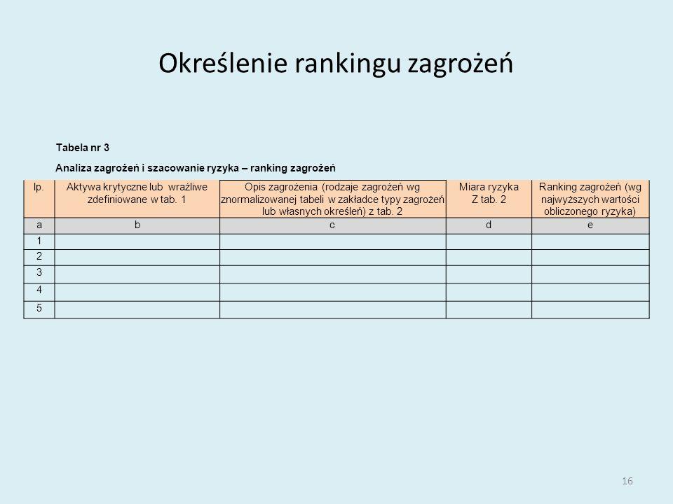 Określenie rankingu zagrożeń 16 Tabela nr 3 Analiza zagrożeń i szacowanie ryzyka – ranking zagrożeń lp.Aktywa krytyczne lub wrażliwe zdefiniowane w tab.