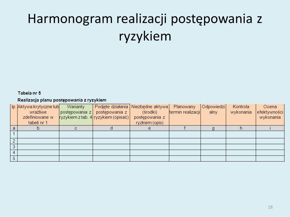 Harmonogram realizacji postępowania z ryzykiem 18 Tabela nr 5 Realizacja planu postępowania z ryzykiem lp.Aktywa krytyczne lub wrażliwe zdefiniowane w tabeli nr 1 Warianty postępowania z ryzykiem z tab.