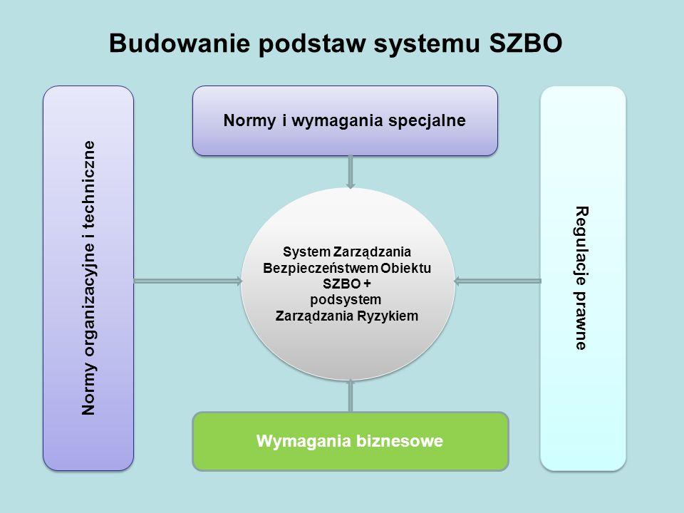 Wymagania biznesowe Regulacje prawne Normy organizacyjne i techniczne Normy i wymagania specjalne Budowanie podstaw systemu SZBO System Zarządzania Be