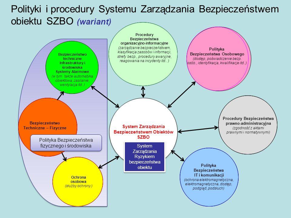 Procedury Bezpieczeństwa prawno-administracyjna (zgodność z aktami prawnymi i normatywnymi) Bezpieczeństwo techniczne Infrastruktury i środowiska Syst