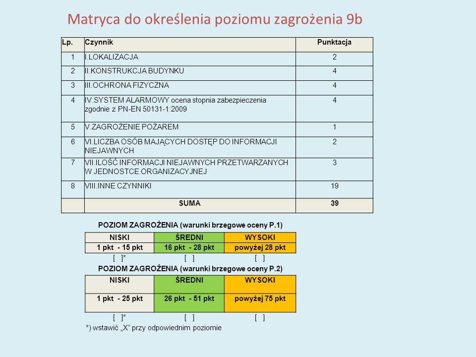 Matryca do określenia poziomu zagrożenia 9b Lp.CzynnikPunktacja 1I.LOKALIZACJA2 2II.KONSTRUKCJA BUDYNKU4 3III.OCHRONA FIZYCZNA4 4IV.SYSTEM ALARMOWY oc