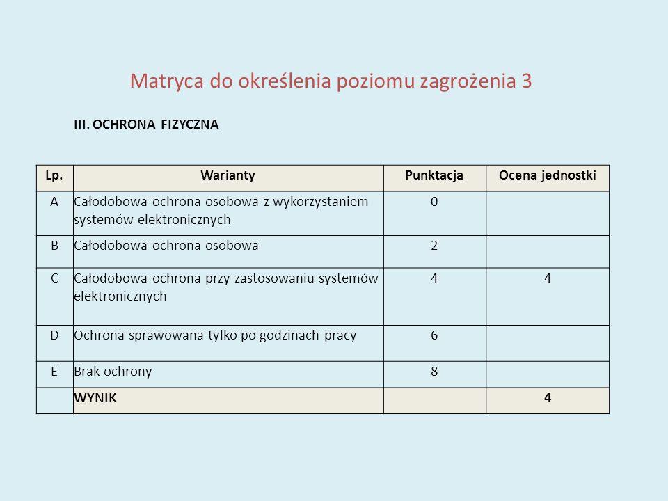 Matryca do określenia poziomu zagrożenia 9a WYNIK SZACOWANI RYZYKA Lp.CzynnikPunktacja 1I.LOKALIZACJA2 2II.KONSTRUKCJA BUDYNKU4 3III.OCHRONA FIZYCZNA4 4IV.SYSTEM ALARMOWY ocena stopnia zabezpieczenia zgodnie z PN-EN 50131-1:2009 4 5V.ZAGROŻENIE POŻAREM1 6VI.LICZBA OSÓB MAJĄCYCH DOSTĘP DO INFORMACJI NIEJAWNYCH 2 7VII.ILOŚĆ INFORMACJI NIEJAWNYCH PRZETWARZANYCH W JEDNOSTCE ORGANIZACYJNEJ 3 8VIII.INNE CZYNNIKI19 SUMA39 POZIOM ZAGROŻENIA NISKIŚREDNIWYSOKI 1 pkt - 15 pkt16 pkt - 28 pktpowyżej 28 pkt [ ]*[ ] *) wstawić X przy odpowiednim poziomie