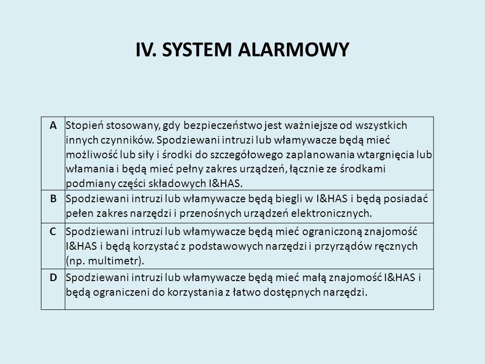 IV. SYSTEM ALARMOWY AStopień stosowany, gdy bezpieczeństwo jest ważniejsze od wszystkich innych czynników. Spodziewani intruzi lub włamywacze będą mie