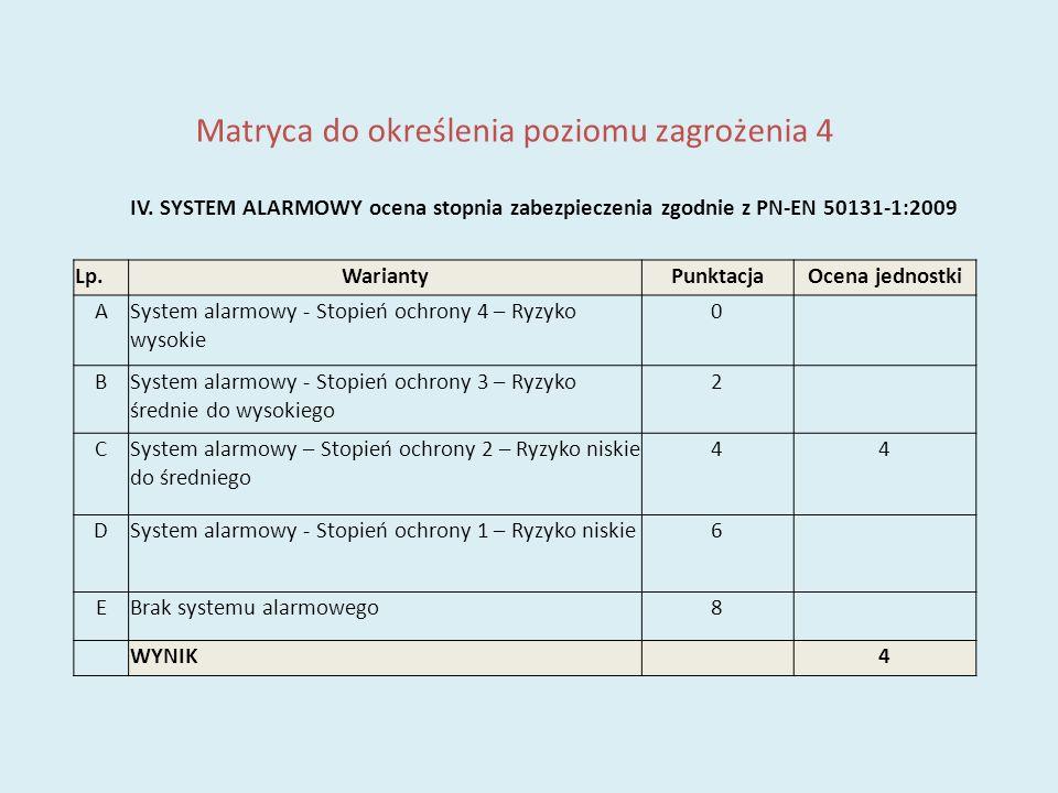 Matryca do określenia poziomu zagrożenia 4 IV. SYSTEM ALARMOWY ocena stopnia zabezpieczenia zgodnie z PN-EN 50131-1:2009 Lp.WariantyPunktacjaOcena jed