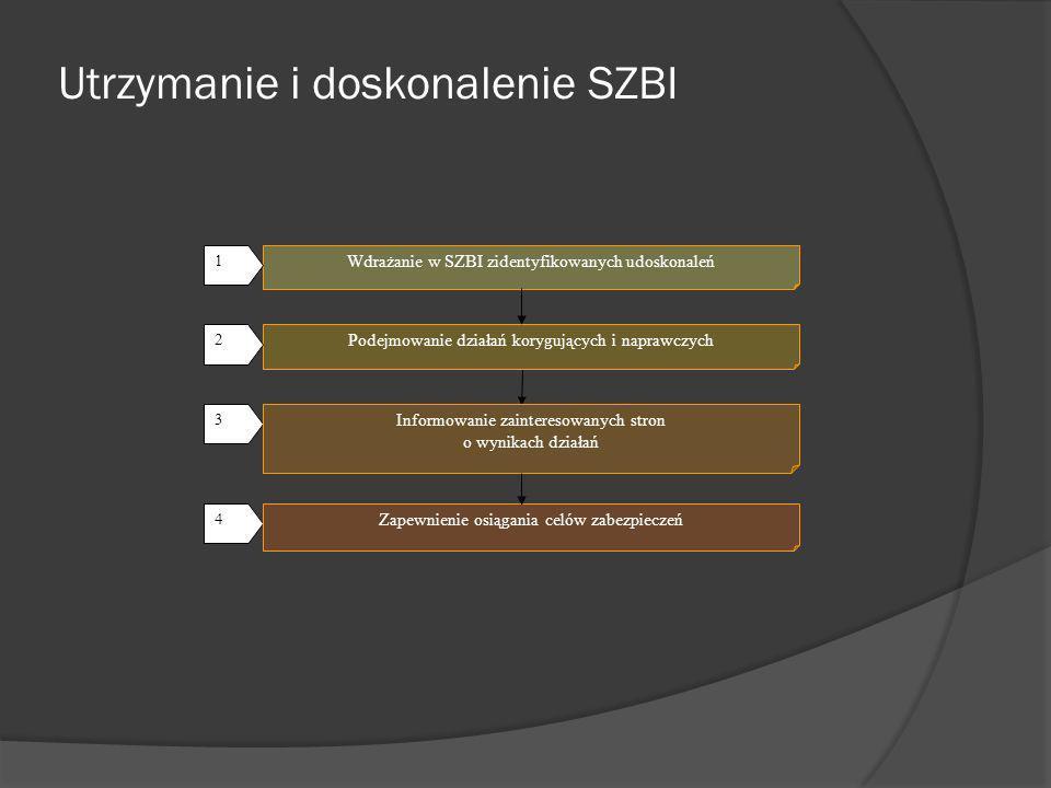 Rozdział 5 Odpowiedzialność kierownictwa 5.1 Zaangażowanie kierownictwa, Świadectwo zaangażowania 5.2 Zarządzanie zasobami 5.2.1 Zarządzanie zasobami 5.2.2 Szkolenie, uświadamianie i kompetencje