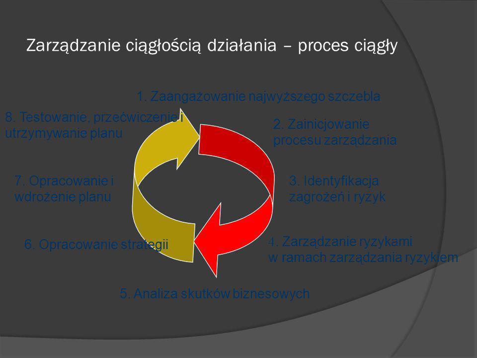 Opracowanie i wdrożenie planu ciągłości działania 1.Określić odbiorców, którzy będą potrzebowali tego planu w kryzysie 3.
