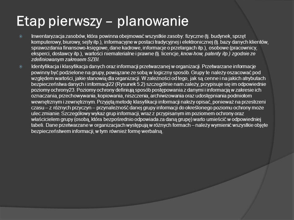 Etap pierwszy – planowanie cd.Analiza ryzyka.