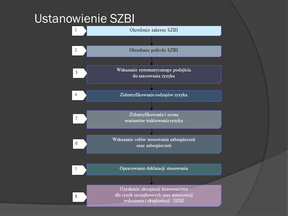 Ustanowienie SZBI Określenie zakresu SZBI 1 Określenie polityki SZBI Wskazanie systematycznego podejścia do szacowania ryzyka Zidentyfikowanie i ocena