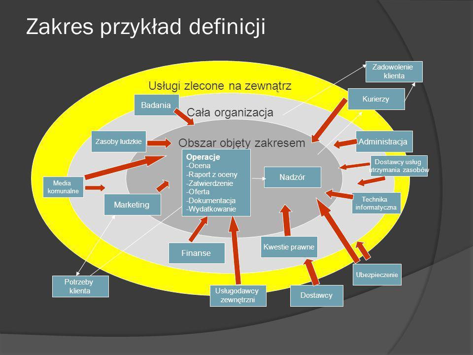 Granice wymiany informacji Połączenia intranetowe z innymi jednostkami organizacyjnymi przedsiębiorstwa, Połączenia ekstranetowe z partnerami biznesowymi, Połączenia zdalne z pracownikami pracującymi poza siedzibą organizacji, Wirtualne sieci prywatne, Sieci klientów, Łańcuchy dostawców, Umowy dotyczące poziomu usług, kontrakty, umowy dotyczące zlecenia usług na zewnątrz, Dostęp stron trzecich / usługodawców zewnętrznych