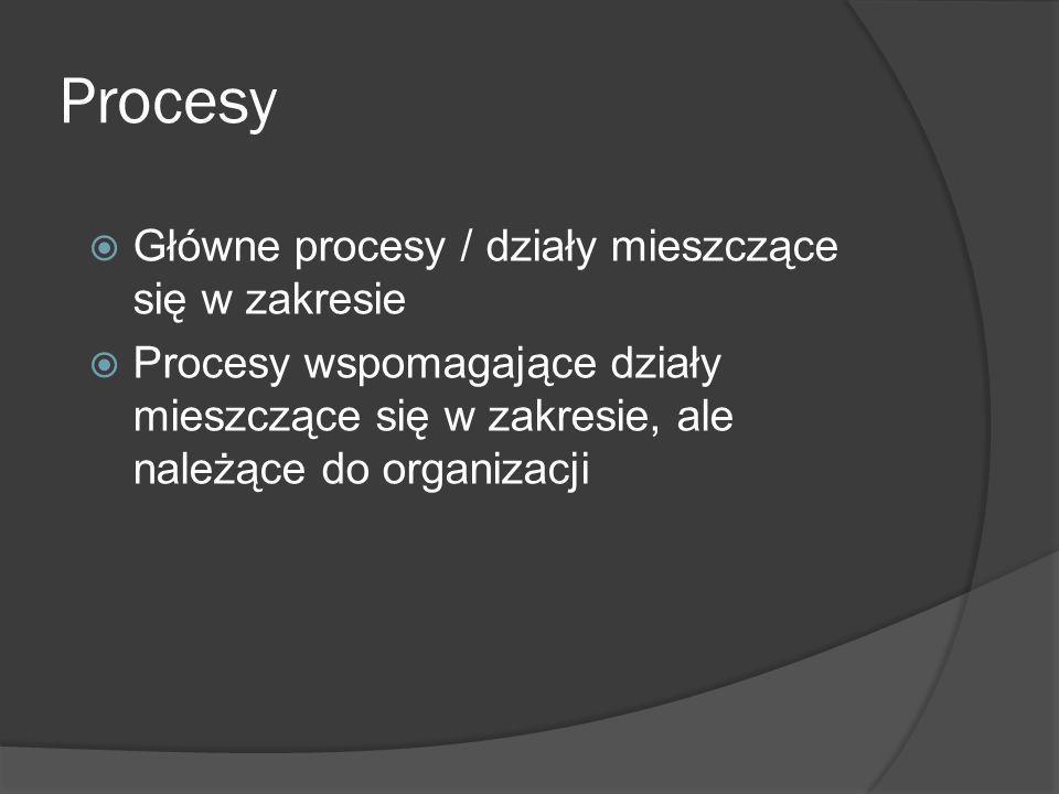 Wejście Zainteresowane strony Wymagania i oczekiwania Wyjście Zainteresowane strony Bezpieczeństwo informacji podlegające zarządzaniu Zasoby Zapisy stanowiące dowody Gestor procesu Cele procesu/kluczowe wskaźniki procesu Specyfikacje/kryteria Wyjście osiągnięte Tak Nie Metody Informacje Zmiany Przegl ąd Przykład modelu procesu
