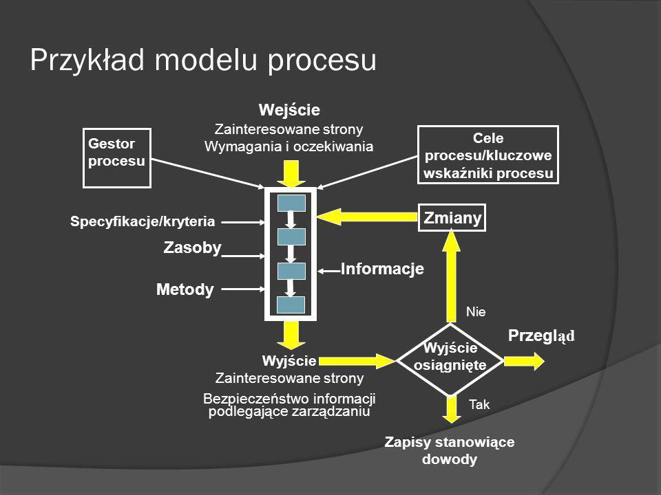 Wzajemne zależności procesów Podejście całościowe Proces Najwyższe kierownictwo Mierzenie wyników biznesowych Gestor procesu mierzenie skuteczności/ efektywności procesu