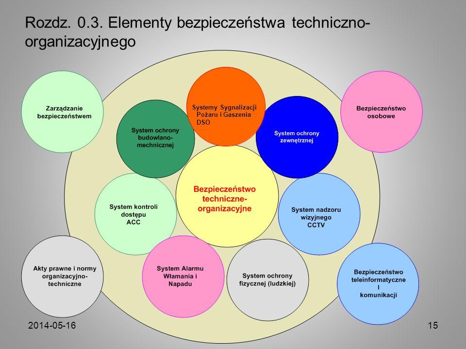 2014-05-16Copyright by Andrzej Wójcik15 Rozdz. 0.3. Elementy bezpieczeństwa techniczno- organizacyjnego Systemy Sygnalizacji Pożaru i Gaszenia DSO