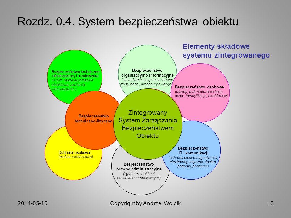 2014-05-16Copyright by Andrzej Wójcik16 Bezpieczeństwo prawno-administracyjne (zgodność z aktami prawnymi i normatywnymi) Bezpieczeństwo techniczne Infrastruktury i środowiska (w tym także automatyka obiektowa, zasilanie, wentylacja itd..) Ochrona osobowa (służba wartownicza) Rozdz.