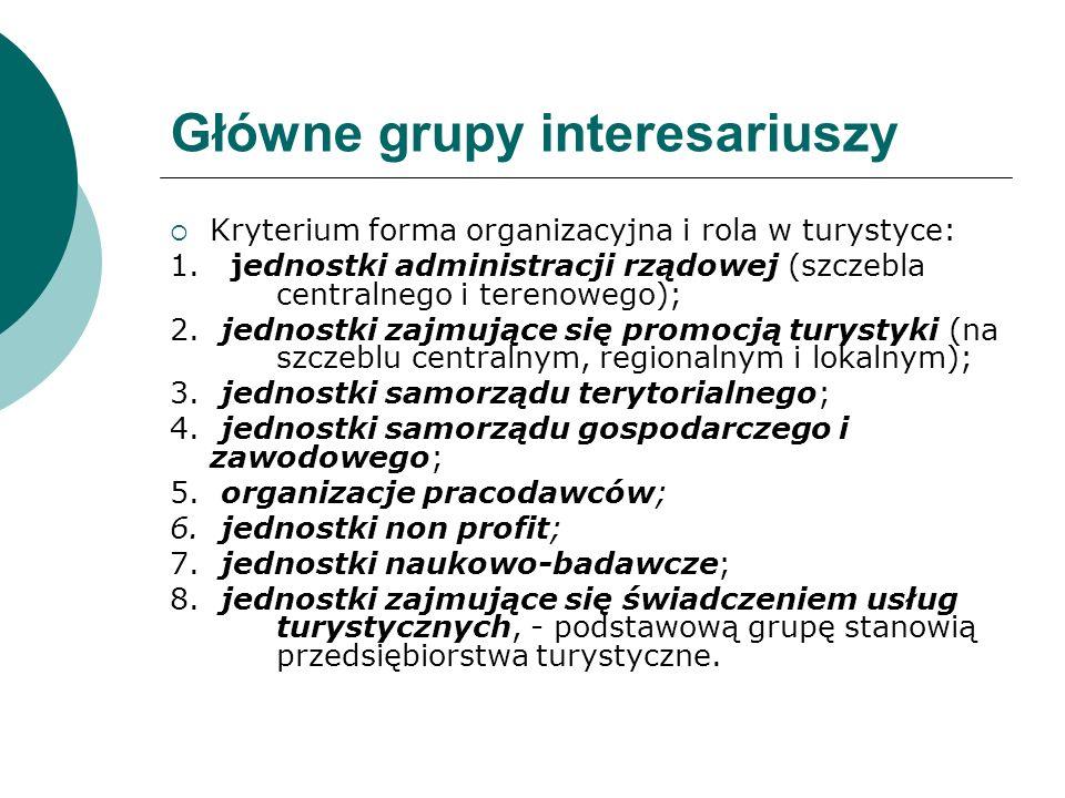 Polityka Turystyczna Istota 1.Identyfikowanie obszarów wymagających interwencji 2.