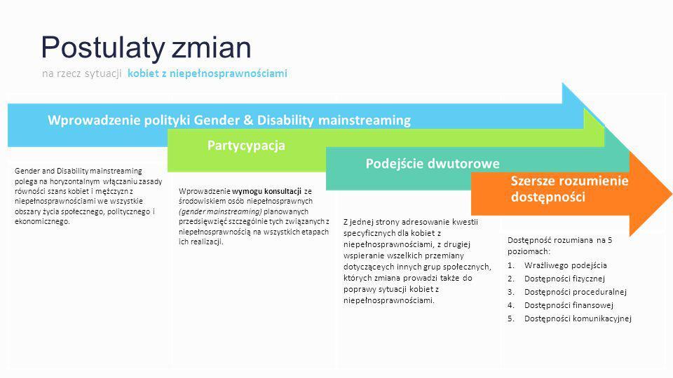 Postulaty zmian na rzecz sytuacji kobiet z niepełnosprawnościami Gender and Disability mainstreaming polega na horyzontalnym włączaniu zasady równości szans kobiet i mężczyzn z niepełnosprawnościami we wszystkie obszary życia społecznego, politycznego i ekonomicznego.