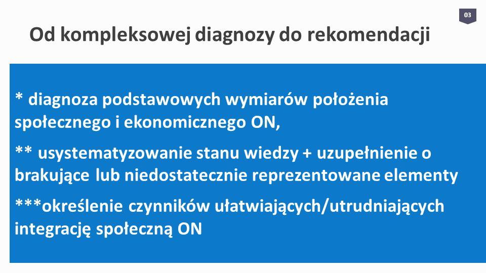 0404 Od kompleksowej diagnozy do rekomendacji – cd.