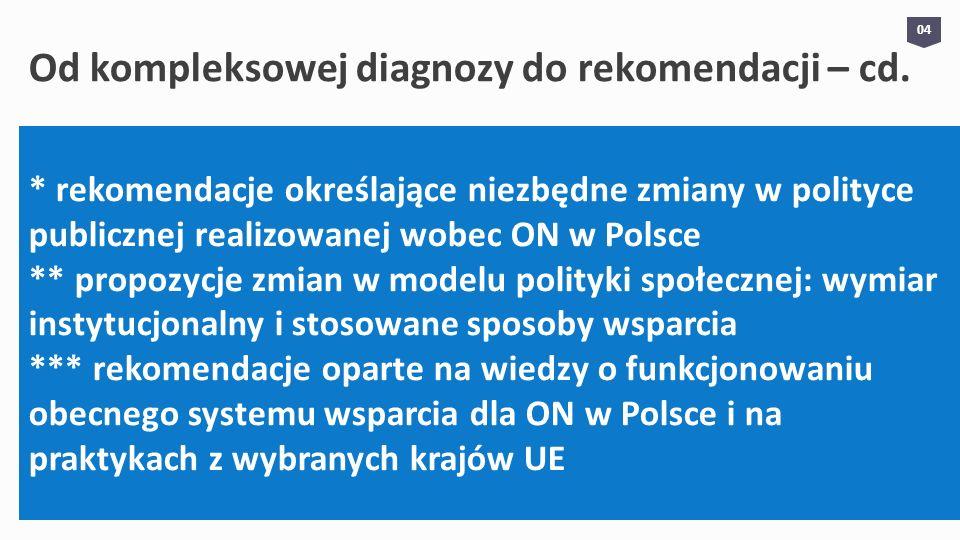 Potencjał zgromadzonej wiedzy Istnienie w Polsce rozległego dorobku badawczego przesłanką dla diagnozy położenia ON i określania kierunków dalszych badań Skumulowany potencjał wiedzy zastanej i wywołanej nowymi badaniami – określenie cech i tendencji przemian w sferze aktywności społecznej, zawodowej i ekonomicznej ON Przejście od etapu działań badawczych do etapu interwencji społecznej / empowerment 05