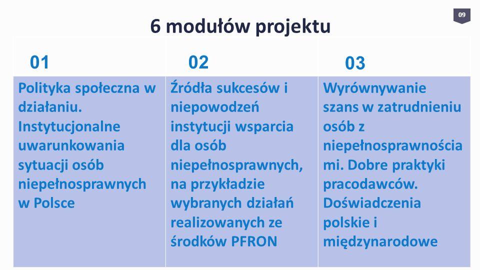 6 modułów projektu 09 Polityka społeczna w działaniu. Instytucjonalne uwarunkowania sytuacji osób niepełnosprawnych w Polsce Źródła sukcesów i niepowo
