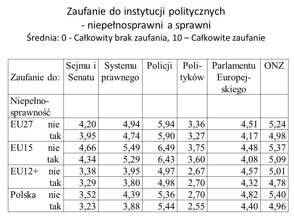 Zaufanie do instytucji politycznych - niepełnosprawni a sprawni Średnia: 0 - Całkowity brak zaufania, 10 – Całkowite zaufanie Zaufanie do: Sejmu i Sen