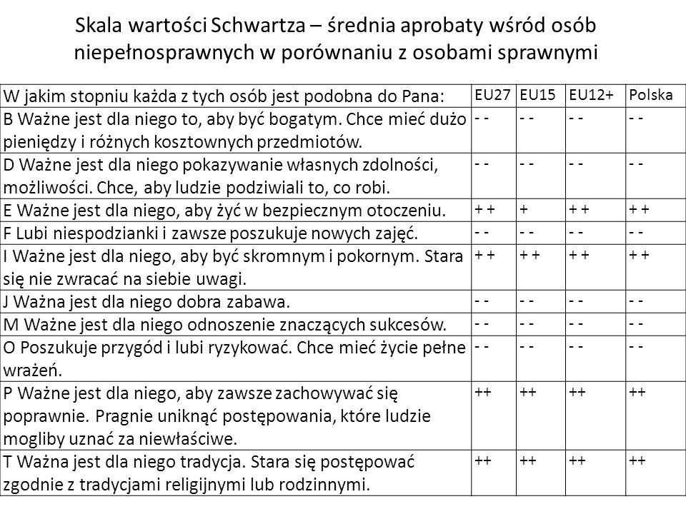 Skala wartości Schwartza – średnia aprobaty wśród osób niepełnosprawnych w porównaniu z osobami sprawnymi W jakim stopniu każda z tych osób jest podob