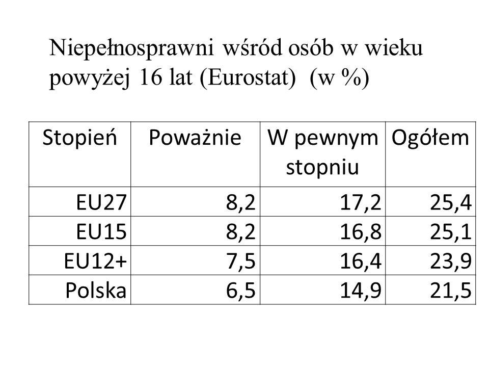 Niepełnosprawni wśród osób w wieku powyżej 16 lat (Eurostat) (w %) StopieńPoważnieW pewnym stopniu Ogółem EU278,217,225,4 EU158,216,825,1 EU12+7,516,4