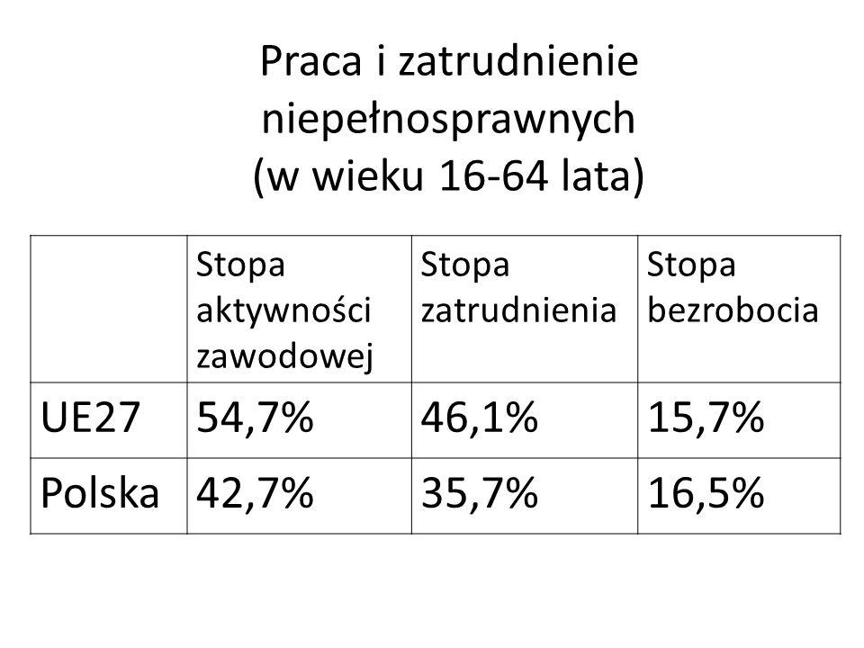 Praca i zatrudnienie niepełnosprawnych (w wieku 16-64 lata) Stopa aktywności zawodowej Stopa zatrudnienia Stopa bezrobocia UE2754,7%46,1%15,7% Polska4