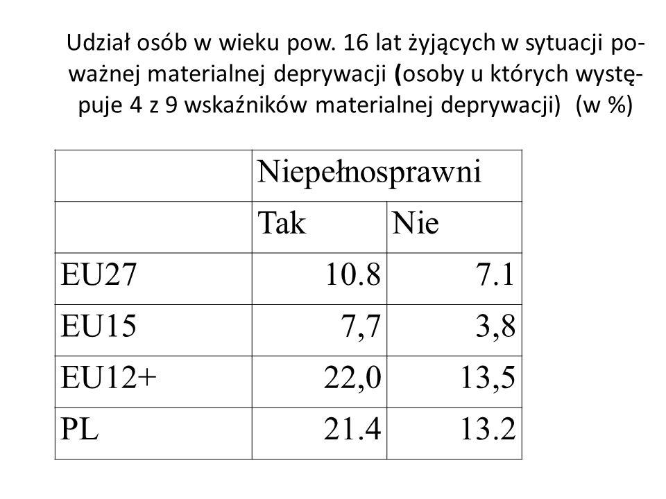 Udział osób w wieku pow. 16 lat żyjących w sytuacji po- ważnej materialnej deprywacji (osoby u których wystę- puje 4 z 9 wskaźników materialnej depryw