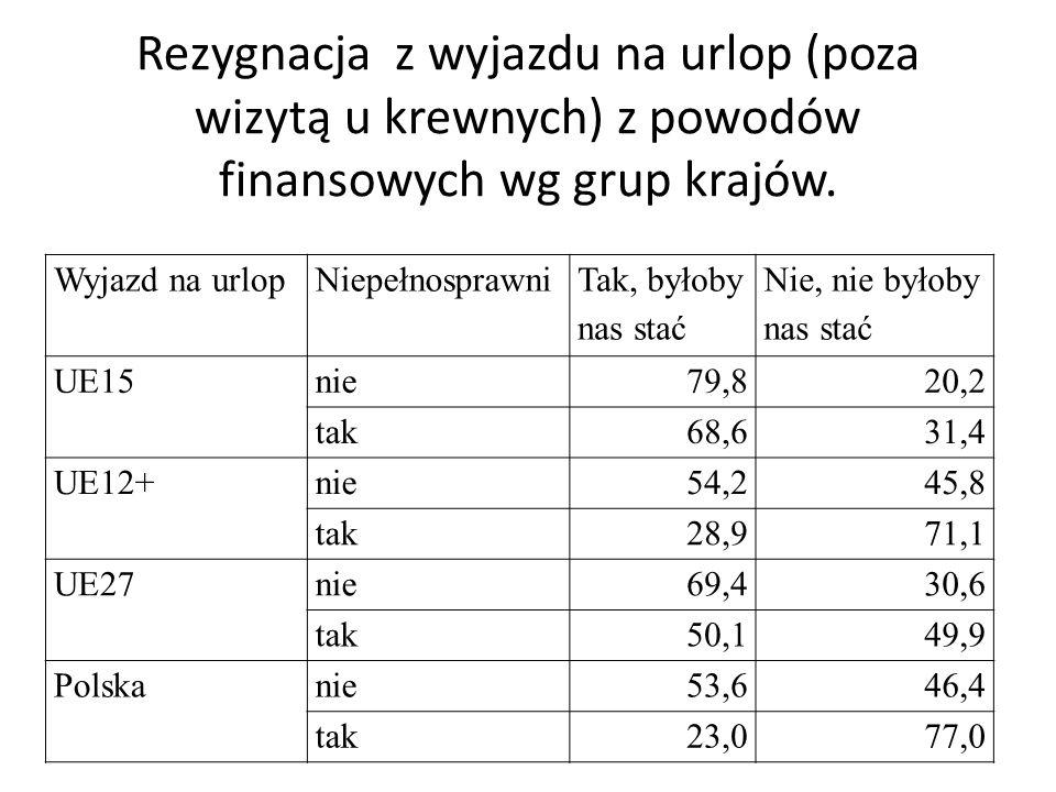 Rezygnacja z wyjazdu na urlop (poza wizytą u krewnych) z powodów finansowych wg grup krajów. Wyjazd na urlopNiepełnosprawni Tak, byłoby nas stać Nie,