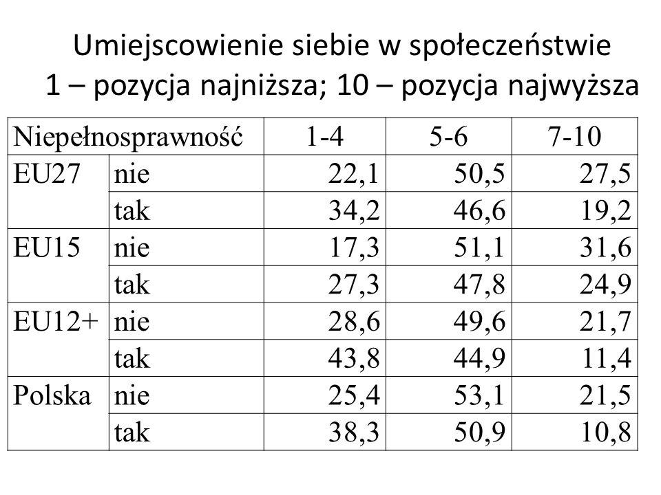 Umiejscowienie siebie w społeczeństwie 1 – pozycja najniższa; 10 – pozycja najwyższa Niepełnosprawność1-45-67-10 EU27nie22,150,527,5 tak34,246,619,2 E
