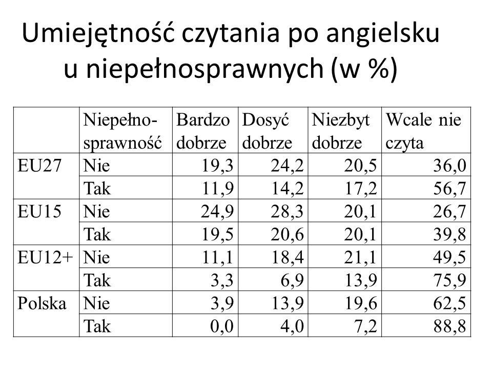 Umiejętność czytania po angielsku u niepełnosprawnych (w %) Niepełno- sprawność Bardzo dobrze Dosyć dobrze Niezbyt dobrze Wcale nie czyta EU27Nie19,32