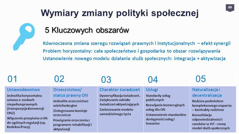 Wymiary zmiany polityki społecznej Równoczesna zmiana szeregu rozwiązań prawnych i instytucjonalnych – efekt synergii Problem horyzontalny: całe społe