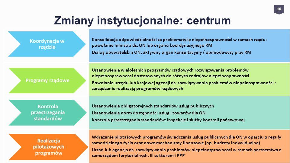 Zmiany instytucjonalne: centrum 1010 Konsolidacja odpowiedzialności za problematykę niepełnosprawności w ramach rządu: powołanie ministra ds. ON lub o