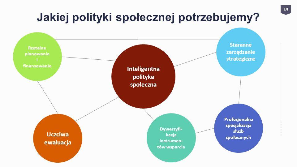 Jakiej polityki społecznej potrzebujemy? Profesjonalna specjalizacja służb społecznych Inteligentna polityka społeczna Dywersyfi- kacja instrumen- tów