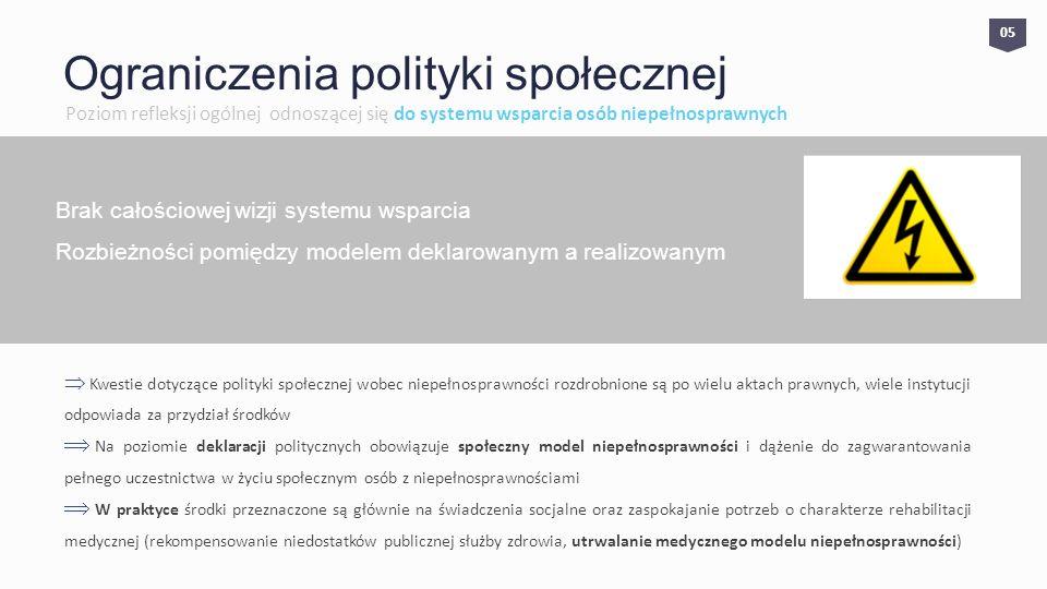 0505 Ograniczenia polityki społecznej Poziom refleksji ogólnej odnoszącej się do systemu wsparcia osób niepełnosprawnych Brak całościowej wizji systemu wsparcia Rozbieżności pomiędzy modelem deklarowanym a realizowanym Kwestie dotyczące polityki społecznej wobec niepełnosprawności rozdrobnione są po wielu aktach prawnych, wiele instytucji odpowiada za przydział środków Na poziomie deklaracji politycznych obowiązuje społeczny model niepełnosprawności i dążenie do zagwarantowania pełnego uczestnictwa w życiu społecznym osób z niepełnosprawnościami W praktyce środki przeznaczone są głównie na świadczenia socjalne oraz zaspokajanie potrzeb o charakterze rehabilitacji medycznej (rekompensowanie niedostatków publicznej służby zdrowia, utrwalanie medycznego modelu niepełnosprawności)