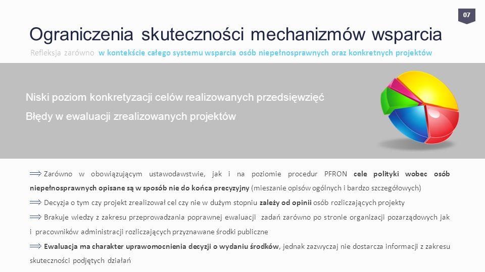 0707 Ograniczenia skuteczności mechanizmów wsparcia Refleksja zarówno w kontekście całego systemu wsparcia osób niepełnosprawnych oraz konkretnych projektów Niski poziom konkretyzacji celów realizowanych przedsięwzięć Błędy w ewaluacji zrealizowanych projektów Zarówno w obowiązującym ustawodawstwie, jak i na poziomie procedur PFRON cele polityki wobec osób niepełnosprawnych opisane są w sposób nie do końca precyzyjny (mieszanie opisów ogólnych i bardzo szczegółowych) Decyzja o tym czy projekt zrealizował cel czy nie w dużym stopniu zależy od opinii osób rozliczających projekty Brakuje wiedzy z zakresu przeprowadzania poprawnej ewaluacji zadań zarówno po stronie organizacji pozarządowych jak i pracowników administracji rozliczających przyznawane środki publiczne Ewaluacja ma charakter uprawomocnienia decyzji o wydaniu środków, jednak zazwyczaj nie dostarcza informacji z zakresu skuteczności podjętych działań