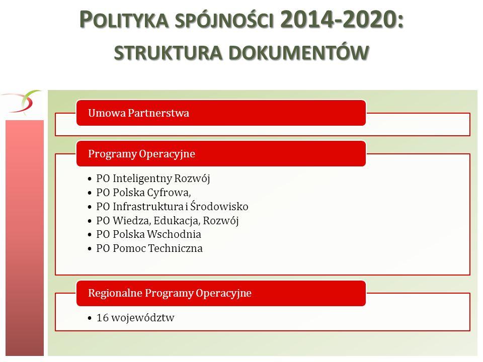 P OLITYKA SPÓJNOŚCI 2014-2020: STRUKTURA DOKUMENTÓW Umowa Partnerstwa PO Inteligentny Rozwój PO Polska Cyfrowa, PO Infrastruktura i Środowisko PO Wied