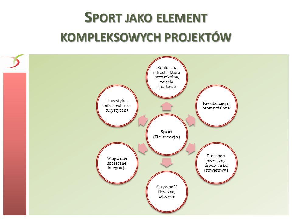 S PORT JAKO ELEMENT KOMPLEKSOWYCH PROJEKTÓW Sport (Rekreacja) Edukacja, infrastruktura przyszkolna, zajęcia sportowe Rewitalizacja, tereny zielone Tra