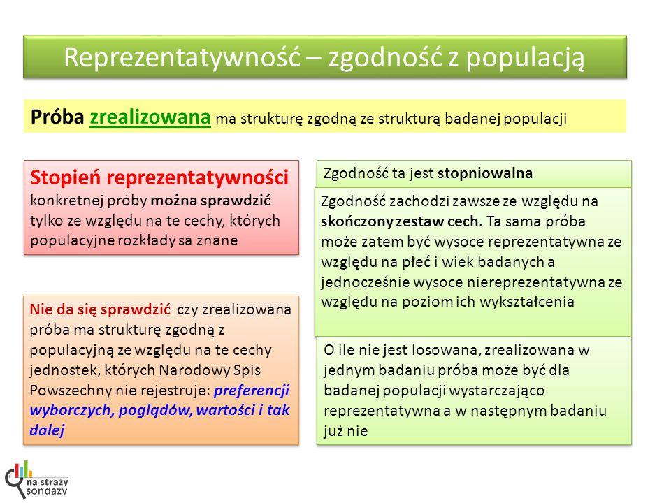 Próba zrealizowana ma strukturę zgodną ze strukturą badanej populacji Reprezentatywność – zgodność z populacją Zgodność ta jest stopniowalna Zgodność