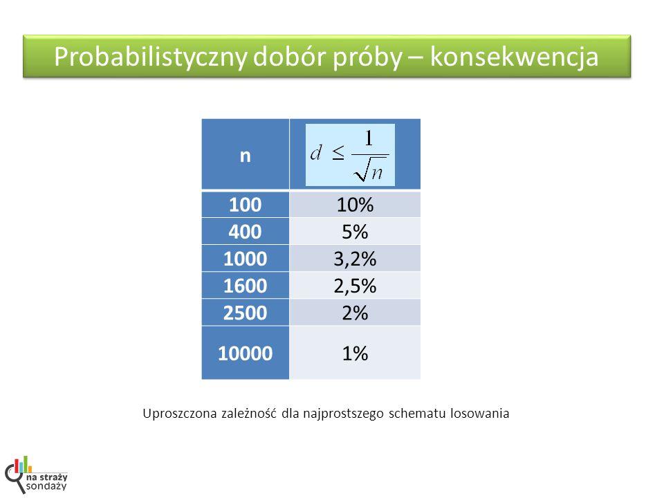 Probabilistyczny dobór próby – konsekwencja n 10010% 4005% 10003,2% 16002,5% 25002% 100001% Uproszczona zależność dla najprostszego schematu losowania