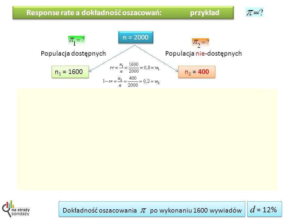 Response rate a dokładność oszacowań: przykład Populacja dostępnychPopulacja nie-dostępnych n = 2000 n 1 = 1600 n 2 = 400 Quasi-przedział ufności dla