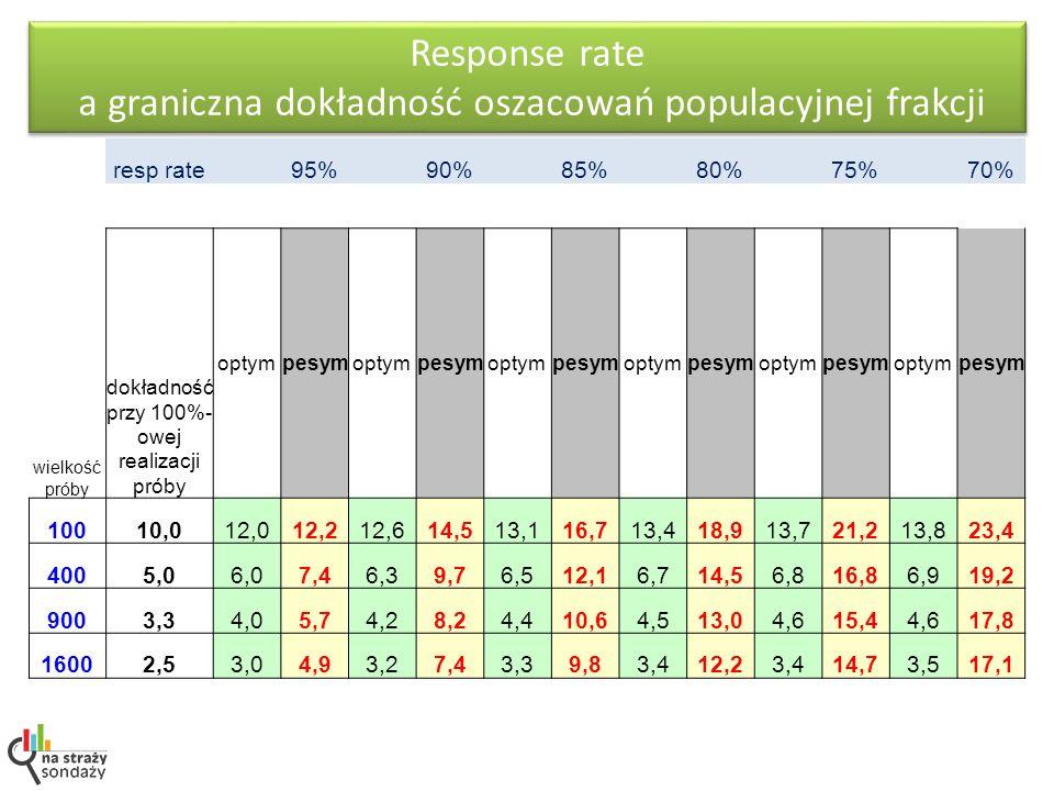 resp rate 95% 90% 85% 80% 75% 70% wielkość próby dokładność przy 100%- owej realizacji próby optympesymoptympesymoptympesymoptympesymoptympesymoptympe