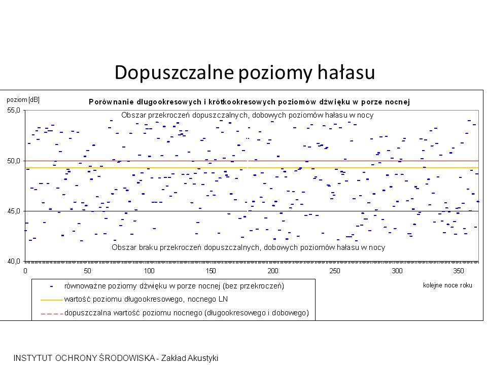 Dopuszczalne poziomy hałasu INSTYTUT OCHRONY ŚRODOWISKA - Zakład Akustyki