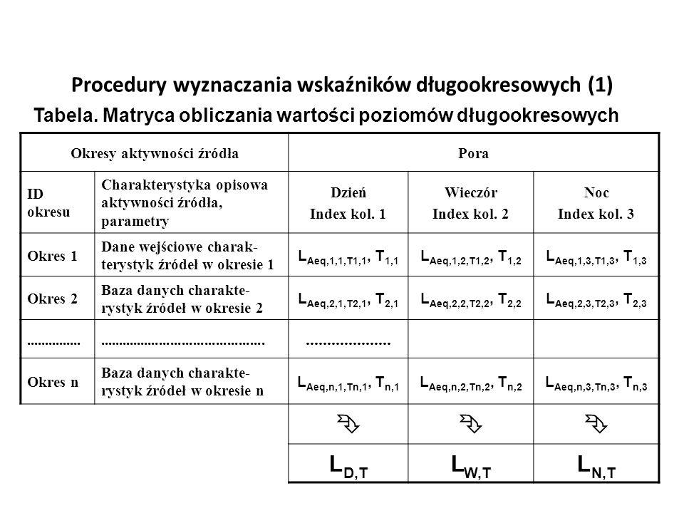 Procedury wyznaczania wskaźników długookresowych (1) Okresy aktywności źródłaPora ID okresu Charakterystyka opisowa aktywności źródła, parametry Dzień