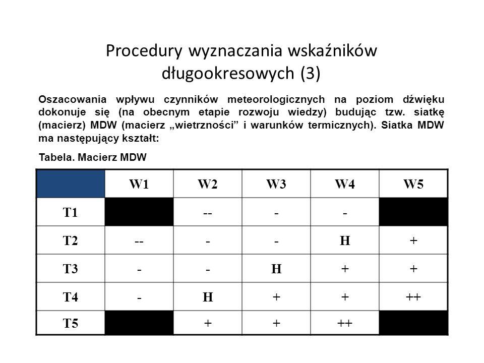 Procedury wyznaczania wskaźników długookresowych (3) W1W2W3W4W5 T1---- T2----H+ T3--H++ T4-H++++ T5++++ Oszacowania wpływu czynników meteorologicznych