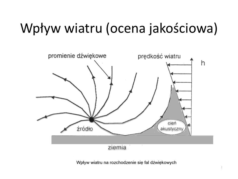 Wpływ wiatru (ocena jakościowa)