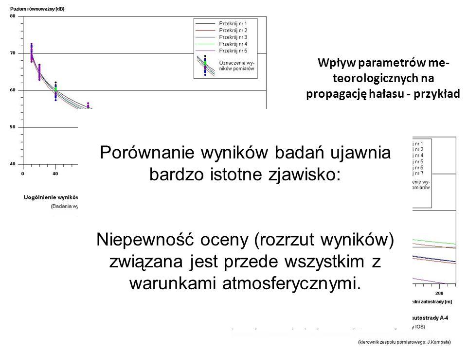 Wpływ parametrów me- teorologicznych na propagację hałasu - przykład Porównanie wyników badań ujawnia bardzo istotne zjawisko: Niepewność oceny (rozrz