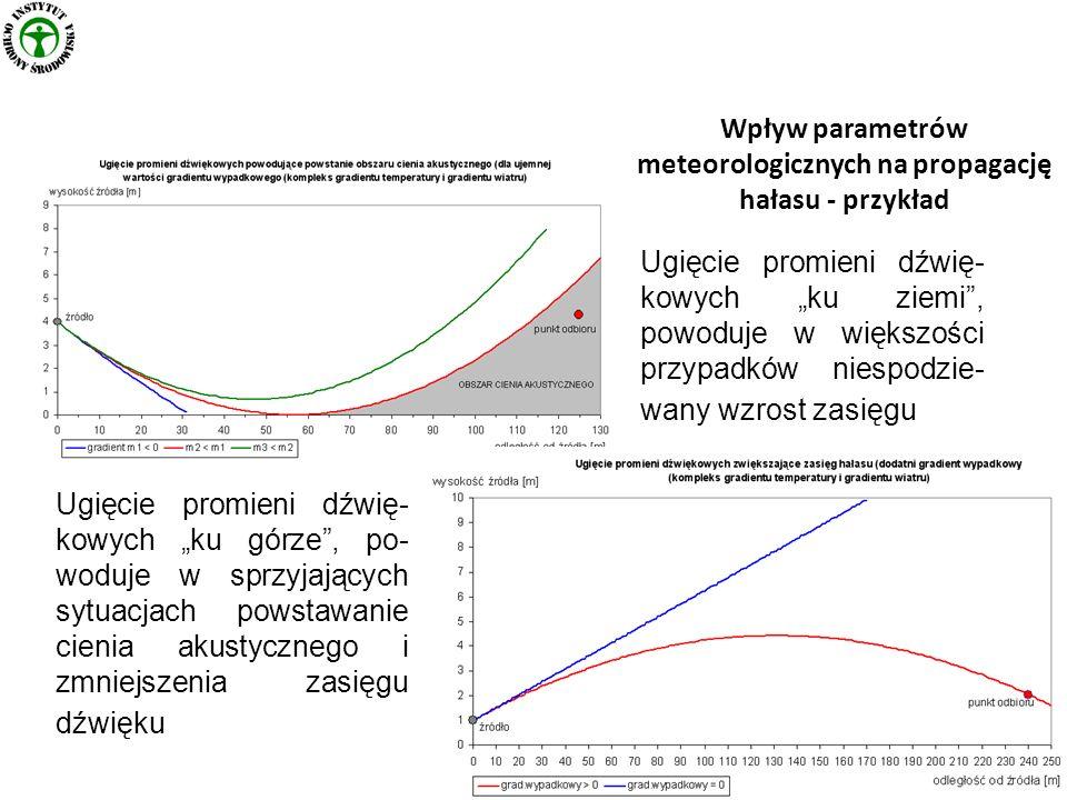 Wpływ parametrów meteorologicznych na propagację hałasu - przykład Ugięcie promieni dźwię- kowych ku górze, po- woduje w sprzyjających sytuacjach pows
