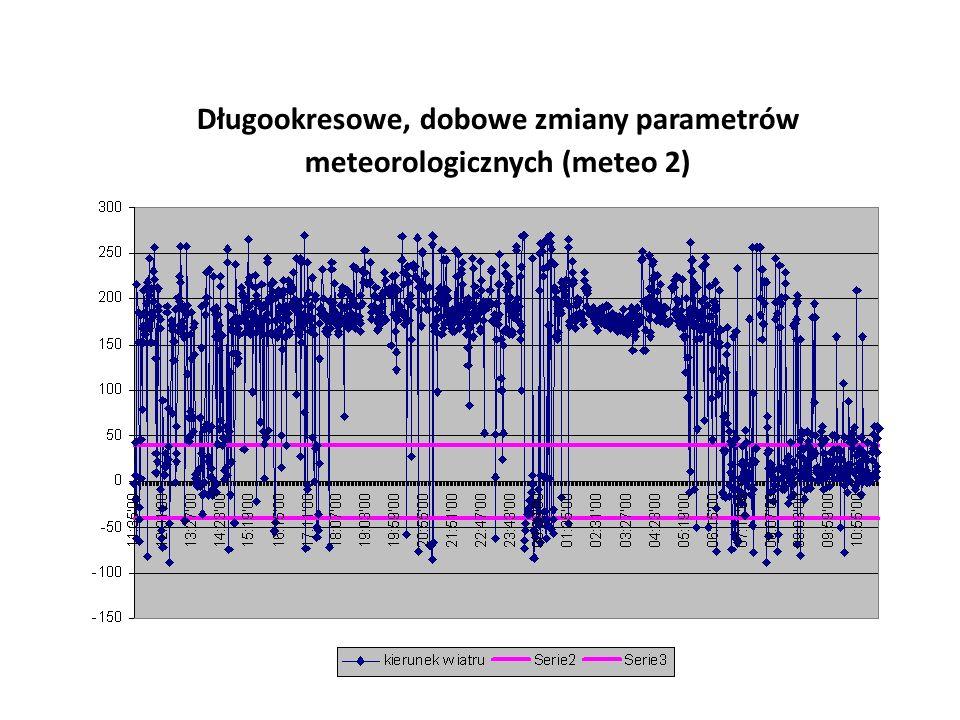 Długookresowe, dobowe zmiany parametrów meteorologicznych (meteo 2)